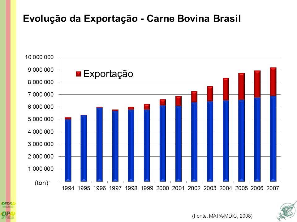 (ton) (Fonte: MAPA/MDIC, 2008) Evolução da Exportação - Carne Bovina Brasil