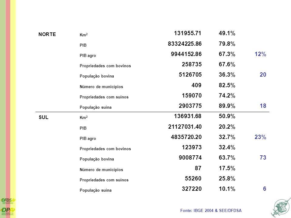 NORTE Km 2 131955.7149.1% PIB 83324225.8679.8% PIB agro 9944152.8667.3%12% Propriedades com bovinos 25873567.6% População bovina 512670536.3%20 Número