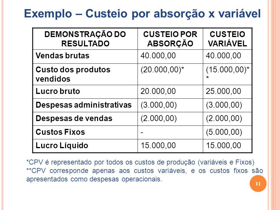 11 Exemplo – Custeio por absorção x variável DEMONSTRAÇÃO DO RESULTADO CUSTEIO POR ABSORÇÃO CUSTEIO VARIÁVEL Vendas brutas40.000,00 Custo dos produtos vendidos (20.000,00)*(15.000,00)* * Lucro bruto20.000,0025.000,00 Despesas administrativas(3.000,00) Despesas de vendas(2.000,00) Custos Fixos-(5.000,00) Lucro Líquido15.000,00 *CPV é representado por todos os custos de produção (variáveis e Fixos) **CPV corresponde apenas aos custos variáveis, e os custos fixos são apresentados como despesas operacionais.
