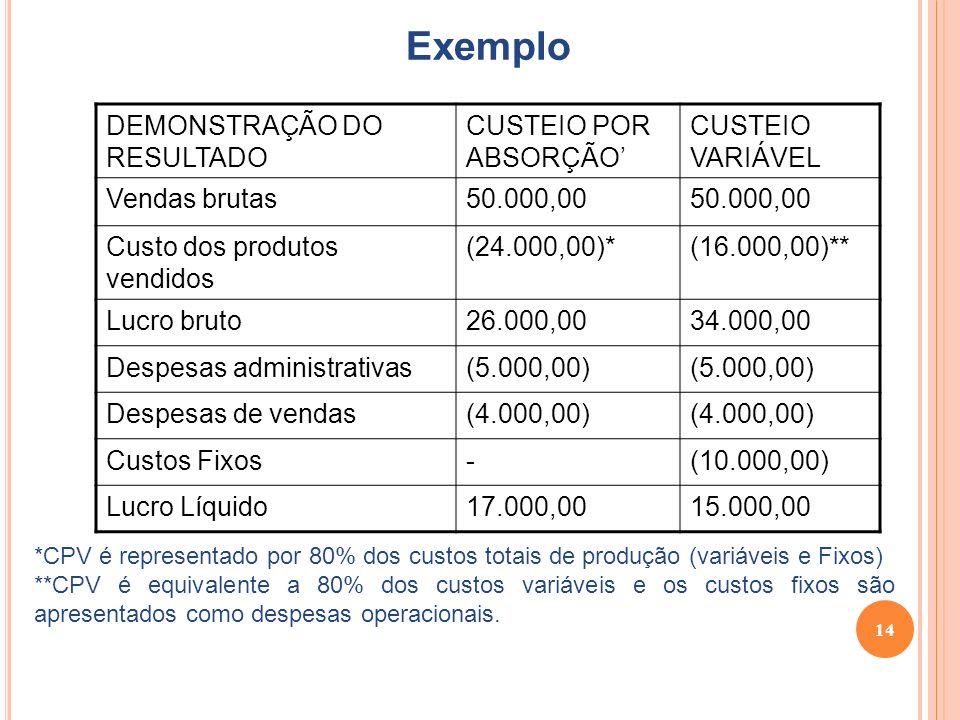 14 Exemplo DEMONSTRAÇÃO DO RESULTADO CUSTEIO POR ABSORÇÃO CUSTEIO VARIÁVEL Vendas brutas50.000,00 Custo dos produtos vendidos (24.000,00)*(16.000,00)** Lucro bruto26.000,0034.000,00 Despesas administrativas(5.000,00) Despesas de vendas(4.000,00) Custos Fixos-(10.000,00) Lucro Líquido17.000,0015.000,00 *CPV é representado por 80% dos custos totais de produção (variáveis e Fixos) **CPV é equivalente a 80% dos custos variáveis e os custos fixos são apresentados como despesas operacionais.