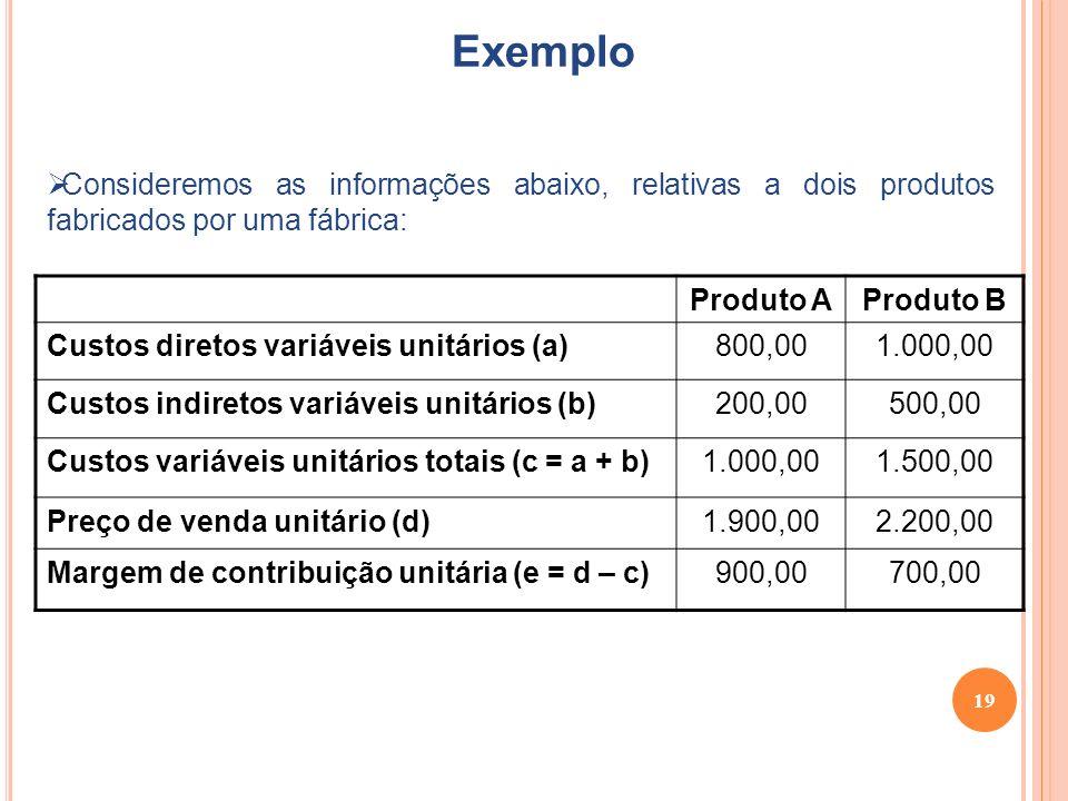 19 Exemplo Consideremos as informações abaixo, relativas a dois produtos fabricados por uma fábrica: Produto AProduto B Custos diretos variáveis unitários (a)800,001.000,00 Custos indiretos variáveis unitários (b)200,00500,00 Custos variáveis unitários totais (c = a + b)1.000,001.500,00 Preço de venda unitário (d)1.900,002.200,00 Margem de contribuição unitária (e = d – c)900,00700,00