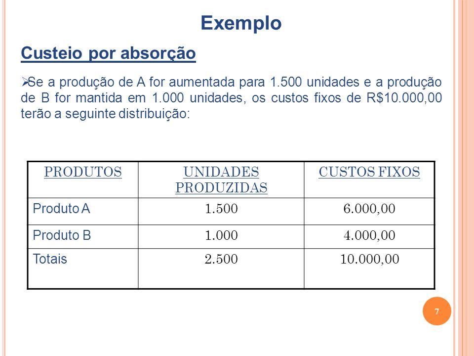 7 Exemplo Custeio por absorção Se a produção de A for aumentada para 1.500 unidades e a produção de B for mantida em 1.000 unidades, os custos fixos de R$10.000,00 terão a seguinte distribuição: PRODUTOSUNIDADES PRODUZIDAS CUSTOS FIXOS Produto A 1.5006.000,00 Produto B 1.0004.000,00 Totais 2.50010.000,00