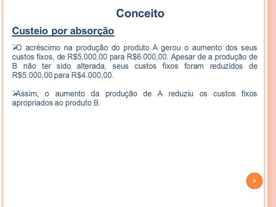 9 Conceito Custeio por absorção O acréscimo na produção do produto A gerou o aumento dos seus custos fixos, de R$5.000,00 para R$6.000,00.