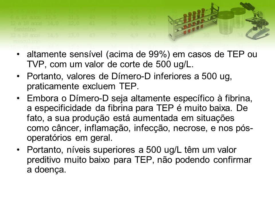 altamente sensível (acima de 99%) em casos de TEP ou TVP, com um valor de corte de 500 ug/L. Portanto, valores de Dímero-D inferiores a 500 ug, pratic