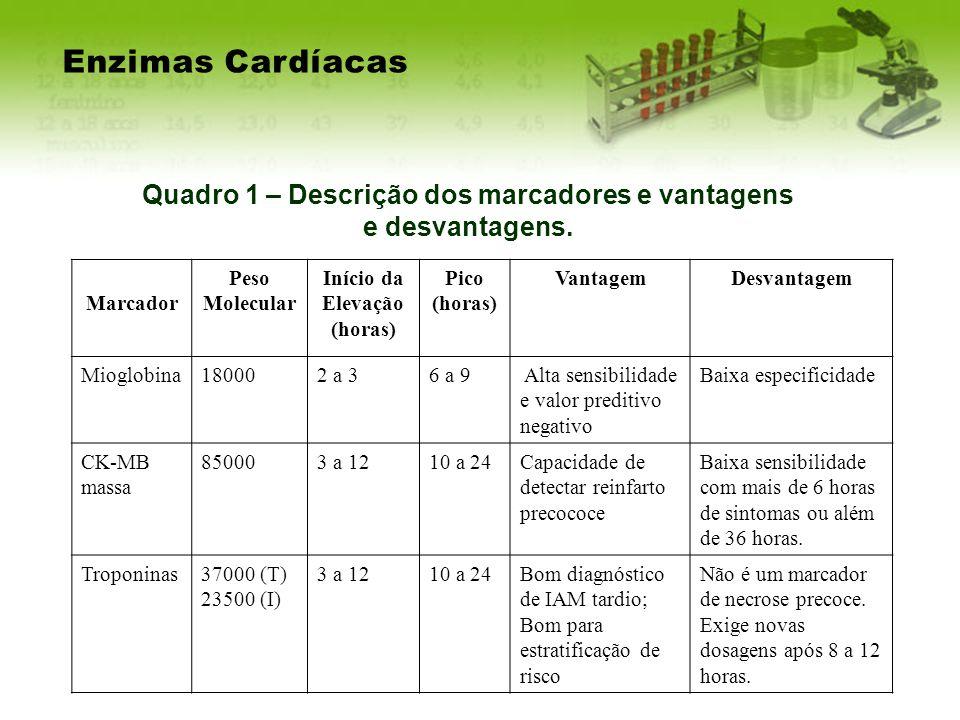 Quadro 1 – Descrição dos marcadores e vantagens e desvantagens. Enzimas Cardíacas Marcador Peso Molecular Início da Elevação (horas) Pico (horas) Vant