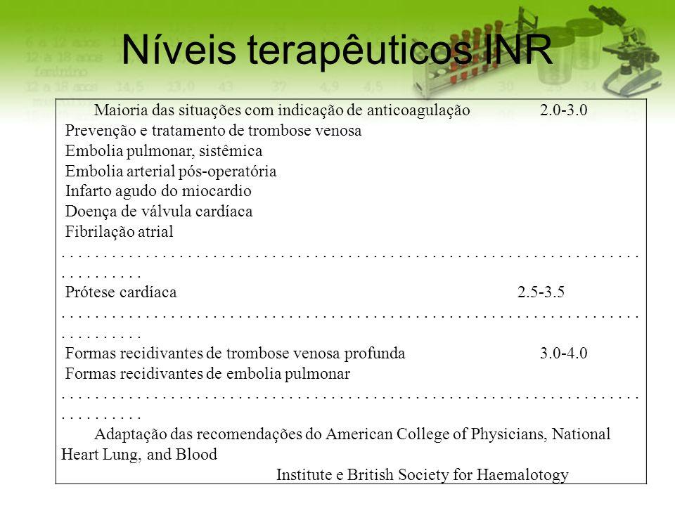 Níveis terapêuticos INR Maioria das situações com indicação de anticoagulação 2.0-3.0 Prevenção e tratamento de trombose venosa Embolia pulmonar, sist