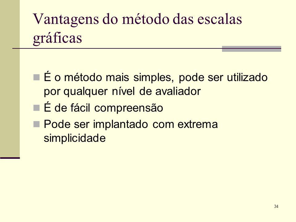 34 Vantagens do método das escalas gráficas É o método mais simples, pode ser utilizado por qualquer nível de avaliador É de fácil compreensão Pode ser implantado com extrema simplicidade