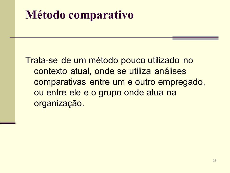 37 Método comparativo Trata-se de um método pouco utilizado no contexto atual, onde se utiliza análises comparativas entre um e outro empregado, ou entre ele e o grupo onde atua na organização.