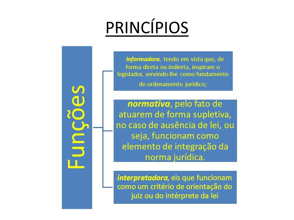Princípio da Irrenunciabilidade do Direito (art.7º XIII e XIV e arts.
