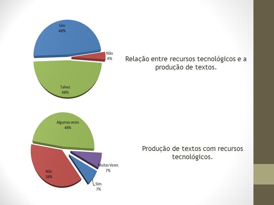 Relação entre recursos tecnológicos e a produção de textos. Produção de textos com recursos tecnológicos.