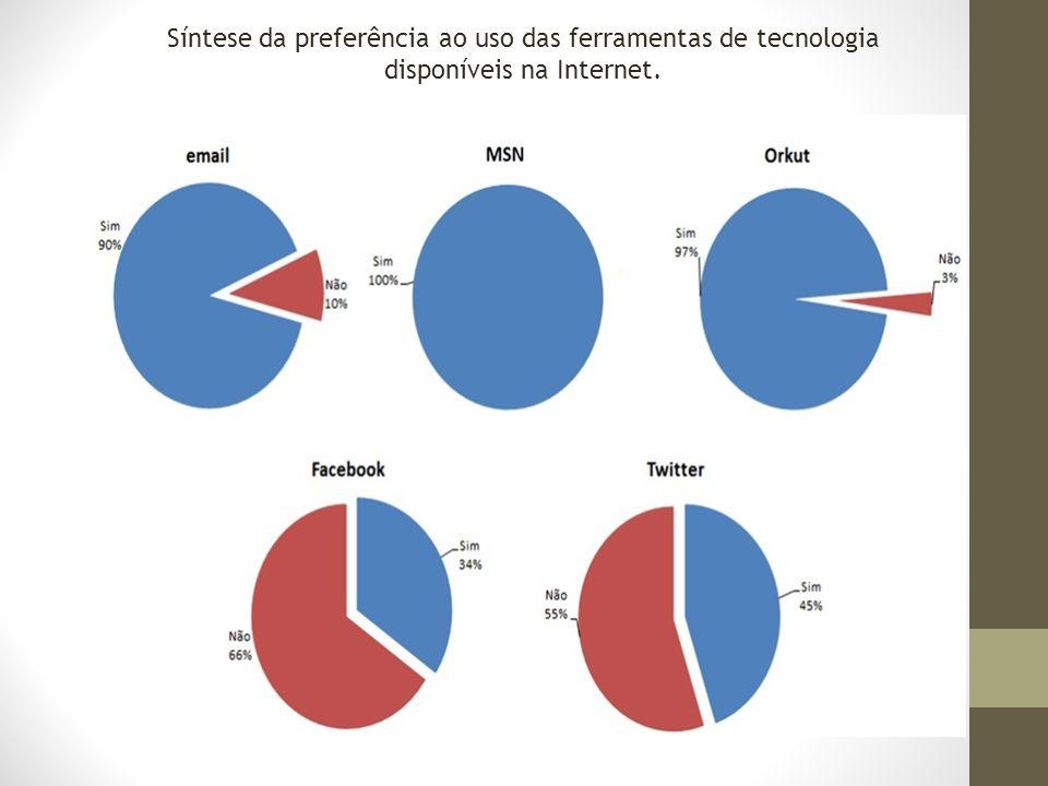 Síntese da preferência ao uso das ferramentas de tecnologia disponíveis na Internet.