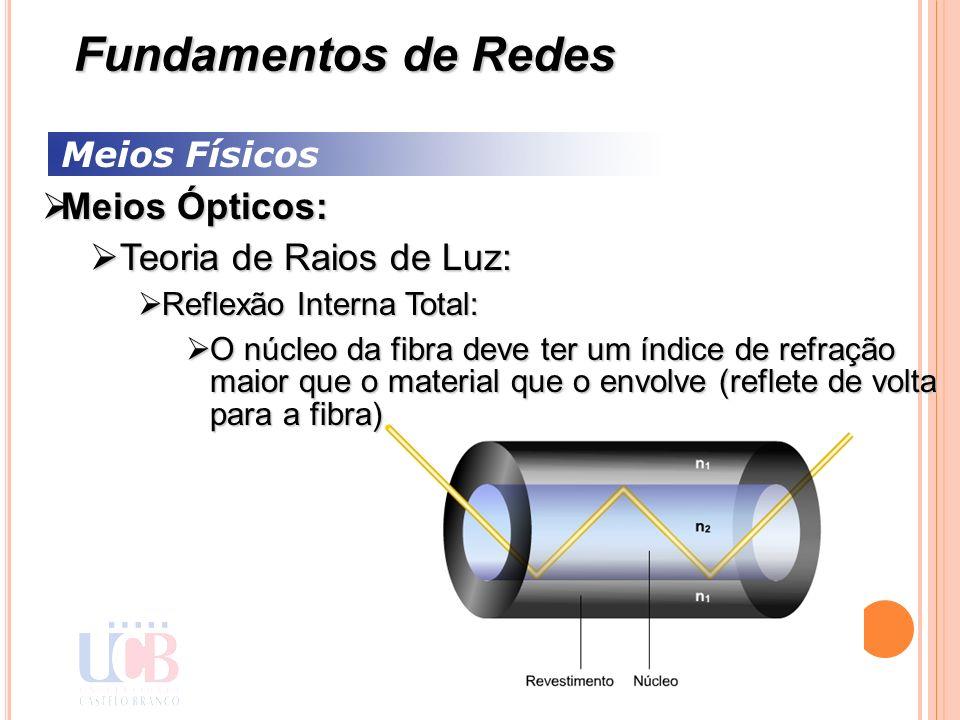 Meios Físicos Meios Ópticos: Meios Ópticos: Teoria de Raios de Luz: Teoria de Raios de Luz: Reflexão Interna Total: Reflexão Interna Total: O núcleo d