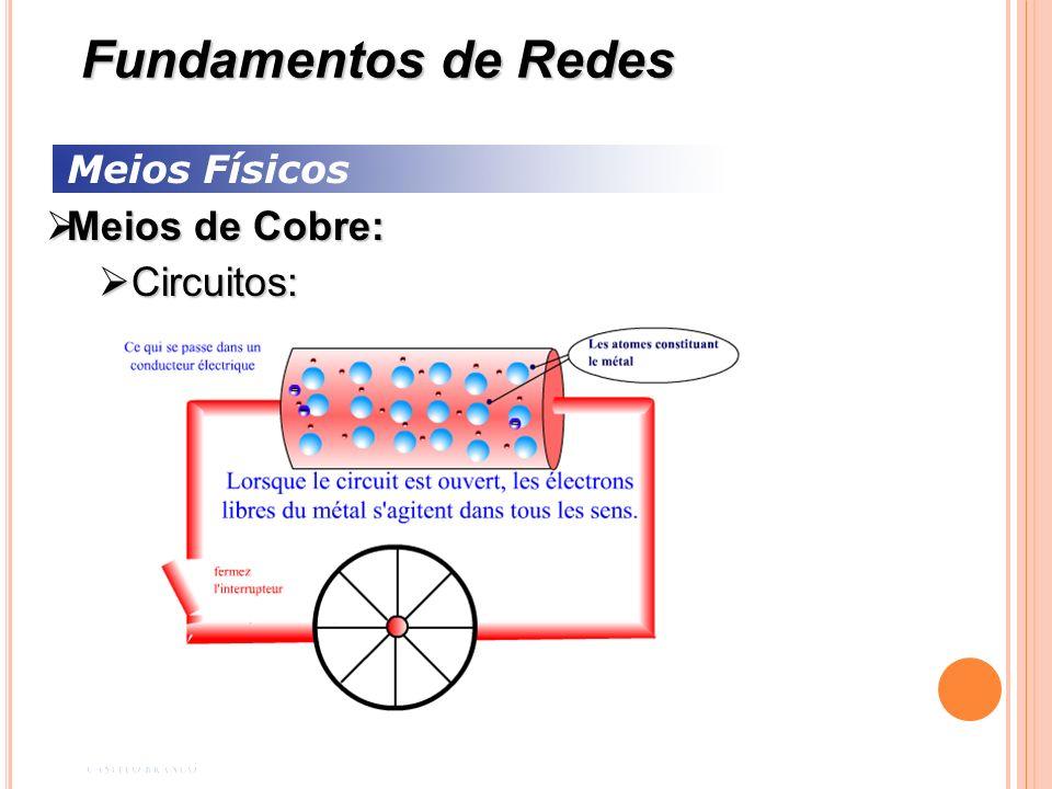 Meios Físicos Meios de Cobre: Meios de Cobre: Cabo Par Trançado: Cabo Par Trançado: Cabo STP – Par Trançado Blindado: Cabo STP – Par Trançado Blindado: Cada par de fio é envolvido por uma malha metálica; Cada par de fio é envolvido por uma malha metálica; Geralmente é um cabo de 150 Omh; Geralmente é um cabo de 150 Omh; Utilizado nas instalações de redes Token Ring; Utilizado nas instalações de redes Token Ring; Oferece maior proteção contra interferências externas.