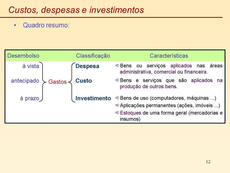 12 Custos, despesas e investimentos Quadro resumo: