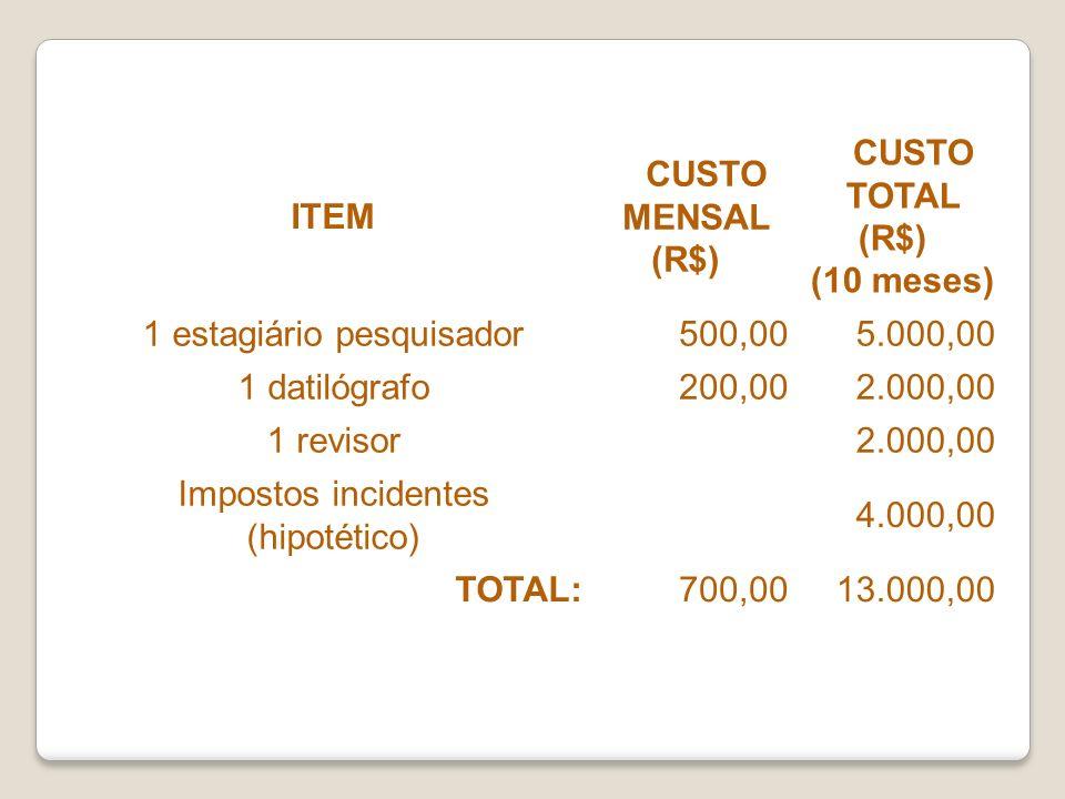 ITEM CUSTO MENSAL (R$) CUSTO TOTAL (R$) (10 meses) 1 estagiário pesquisador500,005.000,00 1 datilógrafo200,002.000,00 1 revisor 2.000,00 Impostos inci