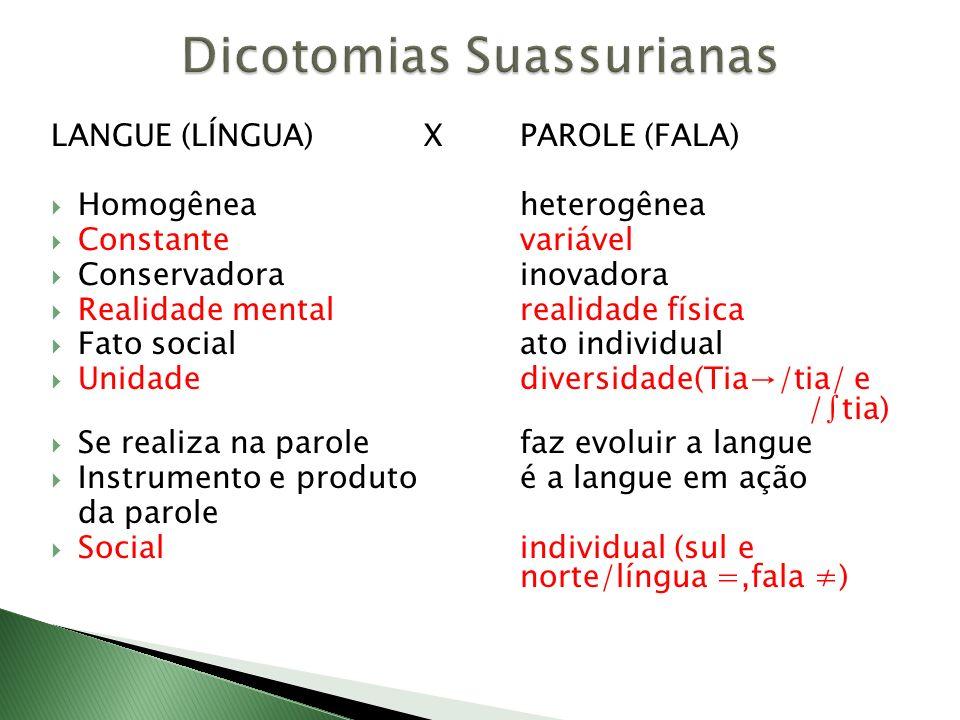 LANGUE (LÍNGUA)X PAROLE (FALA) Homogêneaheterogênea Constantevariável Conservadorainovadora Realidade mentalrealidade física Fato socialato individual