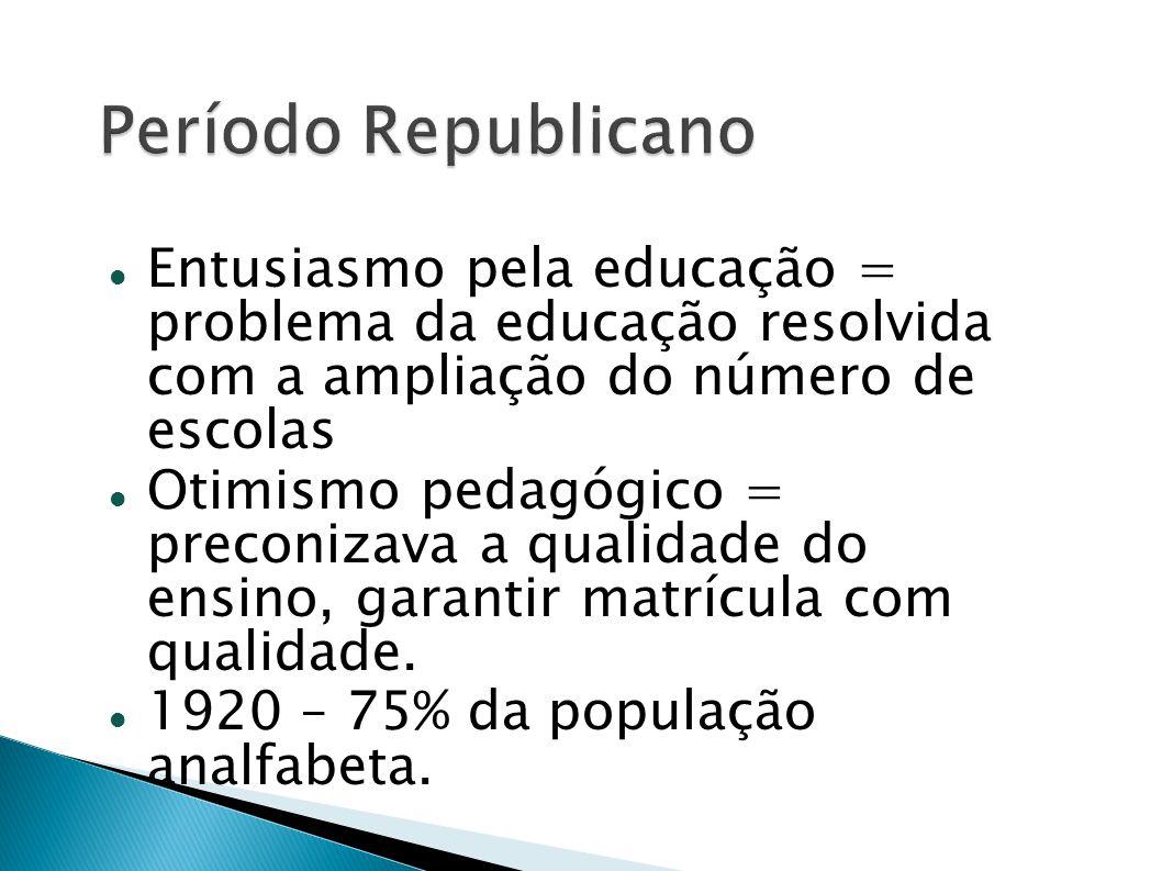 Entusiasmo pela educação = problema da educação resolvida com a ampliação do número de escolas Otimismo pedagógico = preconizava a qualidade do ensino
