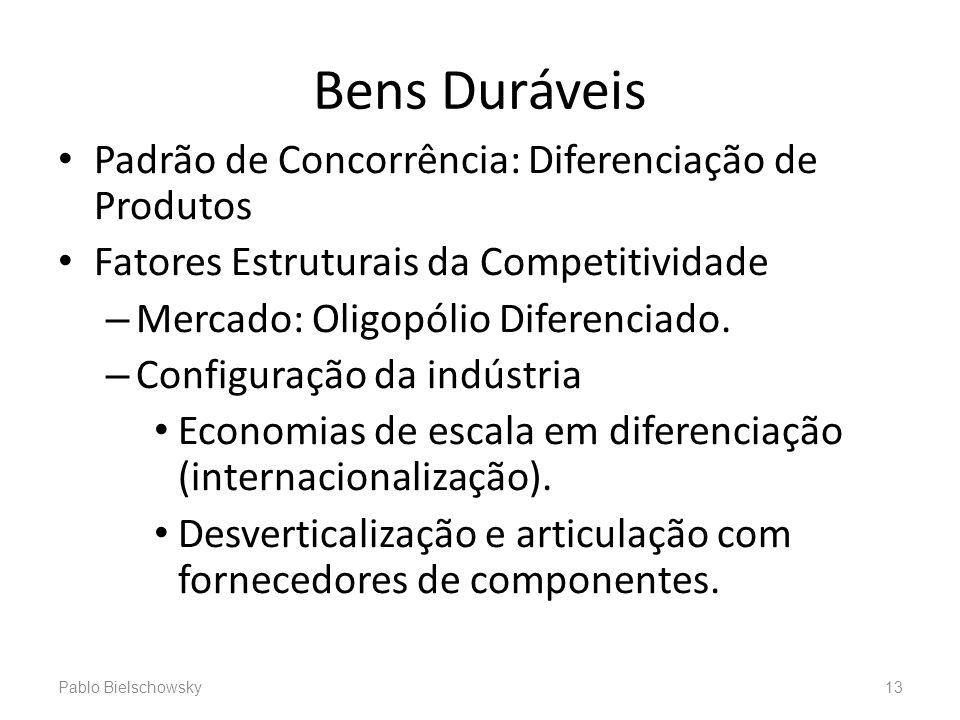 Bens Duráveis Padrão de Concorrência: Diferenciação de Produtos Fatores Estruturais da Competitividade – Mercado: Oligopólio Diferenciado. – Configura