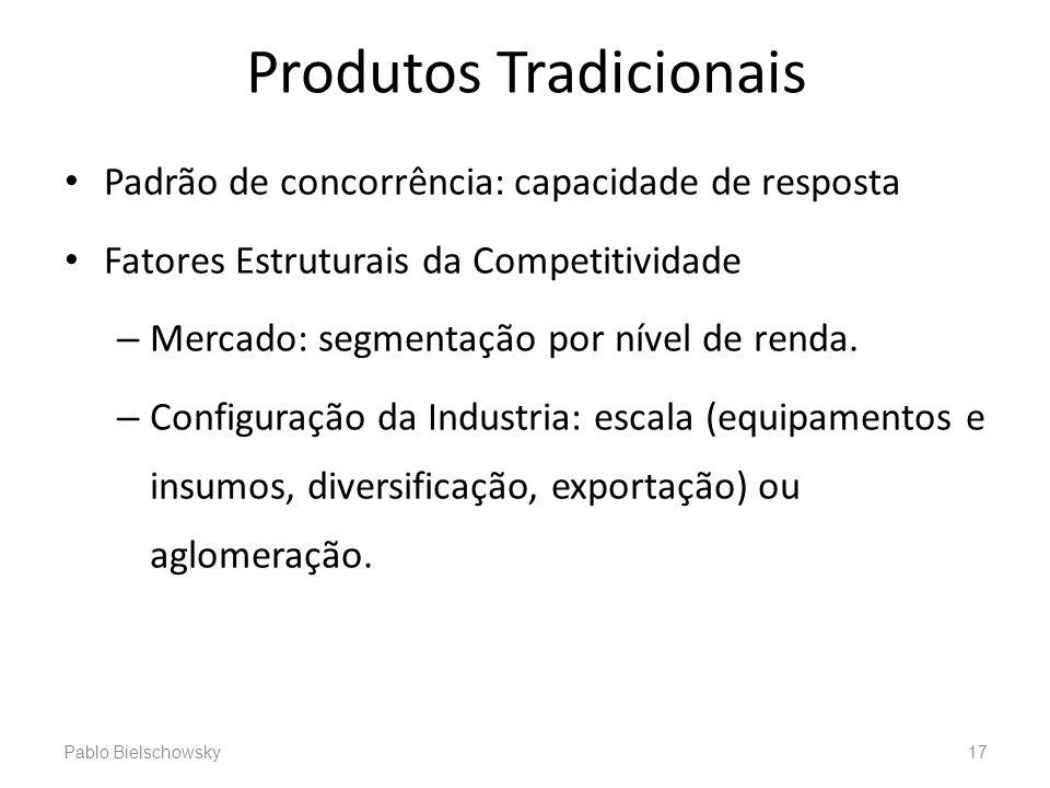 Produtos Tradicionais Padrão de concorrência: capacidade de resposta Fatores Estruturais da Competitividade – Mercado: segmentação por nível de renda.