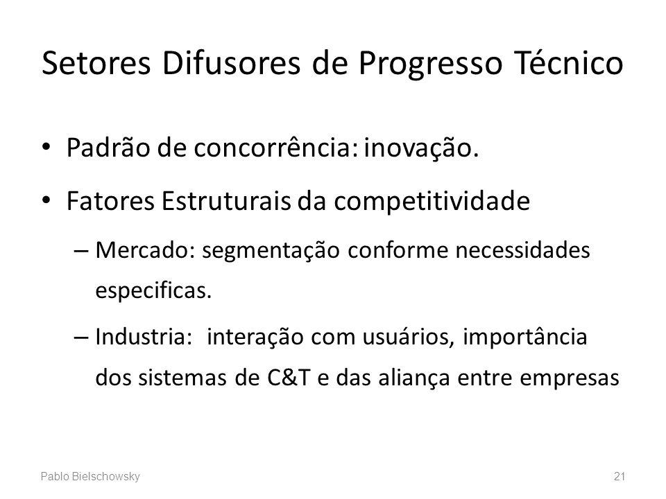 Setores Difusores de Progresso Técnico Padrão de concorrência: inovação. Fatores Estruturais da competitividade – Mercado: segmentação conforme necess