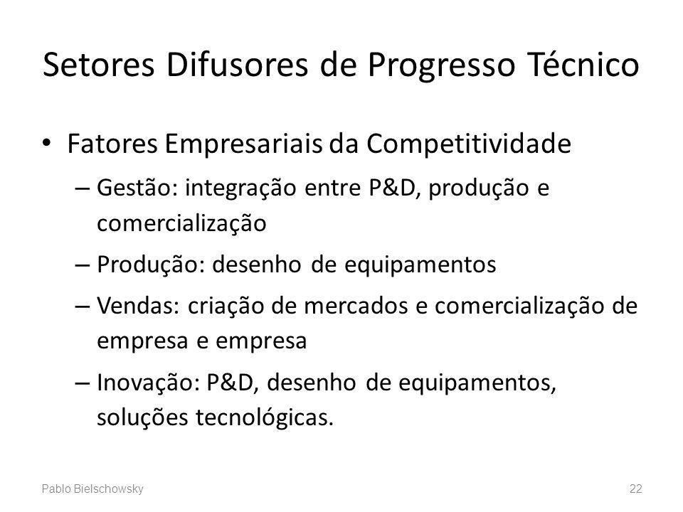 Setores Difusores de Progresso Técnico Fatores Empresariais da Competitividade – Gestão: integração entre P&D, produção e comercialização – Produção: