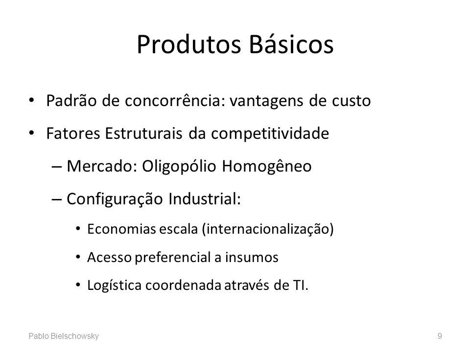 Produtos Básicos Padrão de concorrência: vantagens de custo Fatores Estruturais da competitividade – Mercado: Oligopólio Homogêneo – Configuração Indu