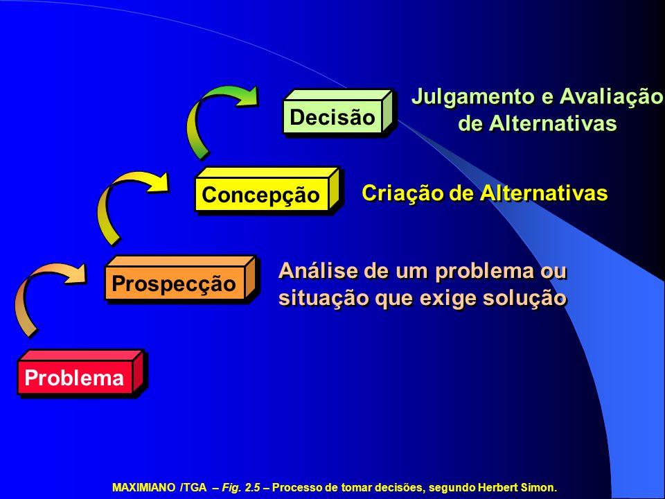 Julgamento e Avaliação de Alternativas Decisão Concepção Prospecção Problema Criação de Alternativas Análise de um problema ou situação que exige solu