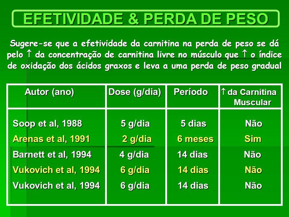 EFETIVIDADE & PERDA DE PESO Autor (ano) Dose (g/dia) Período da Carnitina Autor (ano) Dose (g/dia) Período da Carnitina Muscular Muscular Soop et al,