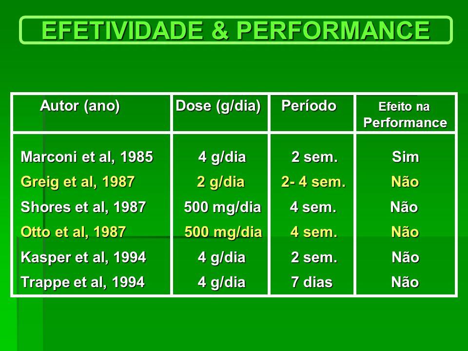 Marconi et al, 1985 4 g/dia 2 sem. Sim Greig et al, 1987 2 g/dia 2- 4 sem. Não Shores et al, 1987 500 mg/dia 4 sem. Não Otto et al, 1987 500 mg/dia 4