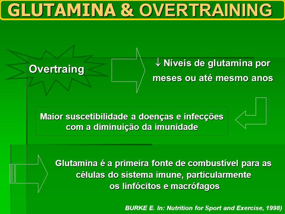 Overtraing Níveis de glutamina por Níveis de glutamina por meses ou até mesmo anos Maior suscetibilidade a doenças e infecções com a diminuição da imu