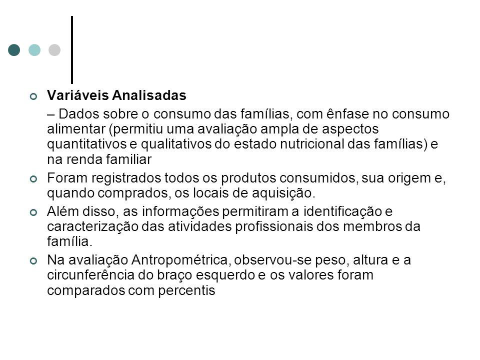 Variáveis Analisadas – Dados sobre o consumo das famílias, com ênfase no consumo alimentar (permitiu uma avaliação ampla de aspectos quantitativos e q