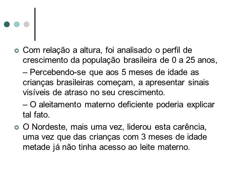 Com relação a altura, foi analisado o perfil de crescimento da população brasileira de 0 a 25 anos, – Percebendo-se que aos 5 meses de idade as crianç