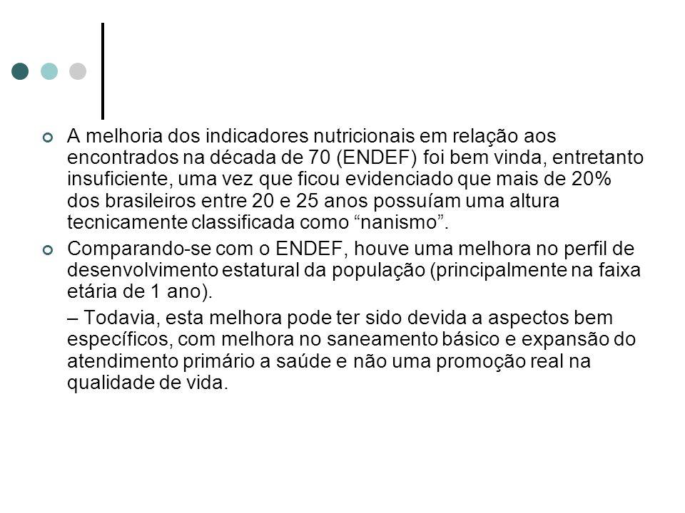 A melhoria dos indicadores nutricionais em relação aos encontrados na década de 70 (ENDEF) foi bem vinda, entretanto insuficiente, uma vez que ficou e