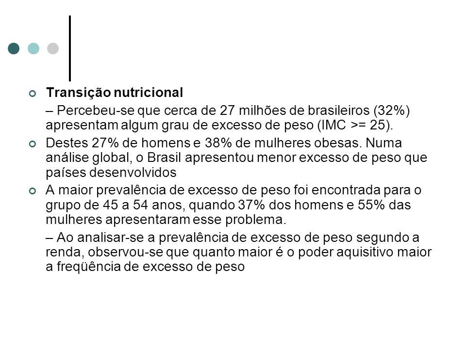 Transição nutricional – Percebeu-se que cerca de 27 milhões de brasileiros (32%) apresentam algum grau de excesso de peso (IMC >= 25). Destes 27% de h