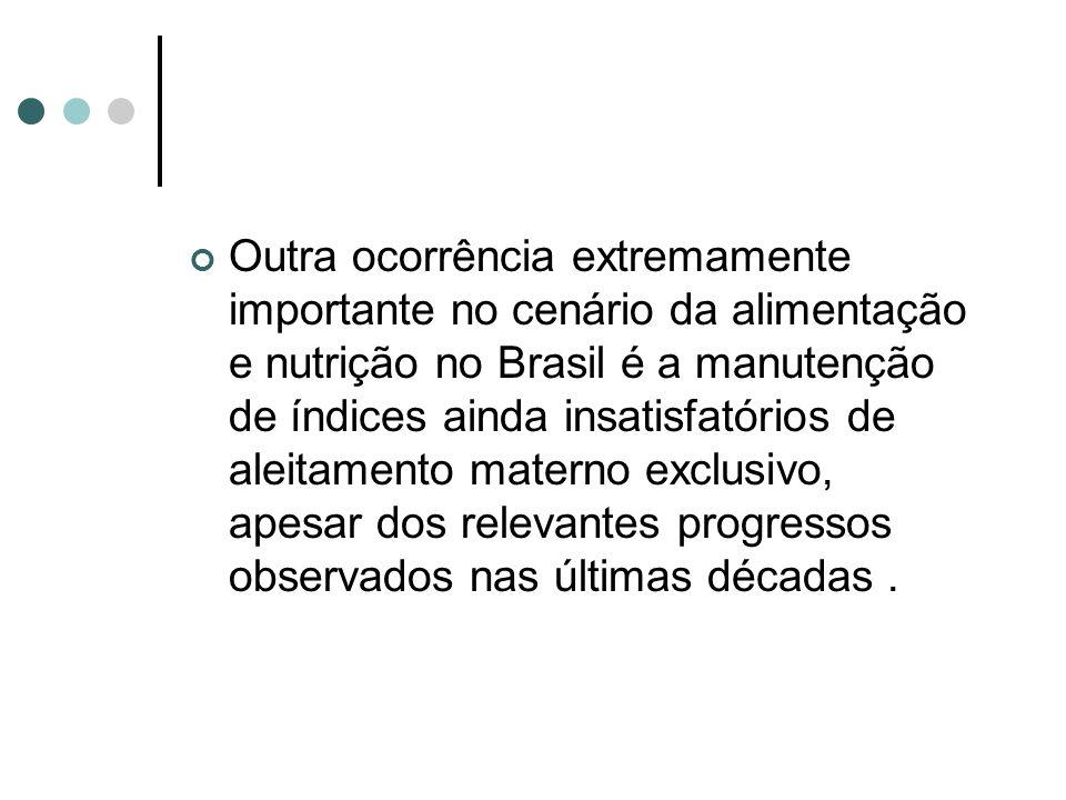 Outra ocorrência extremamente importante no cenário da alimentação e nutrição no Brasil é a manutenção de índices ainda insatisfatórios de aleitamento