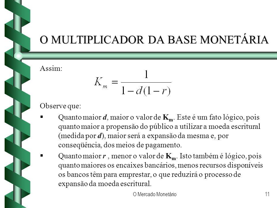 O Mercado Monetário11 O MULTIPLICADOR DA BASE MONETÁRIA Assim: Observe que: Quanto maior d, maior o valor de K m. Este é um fato lógico, pois quanto m