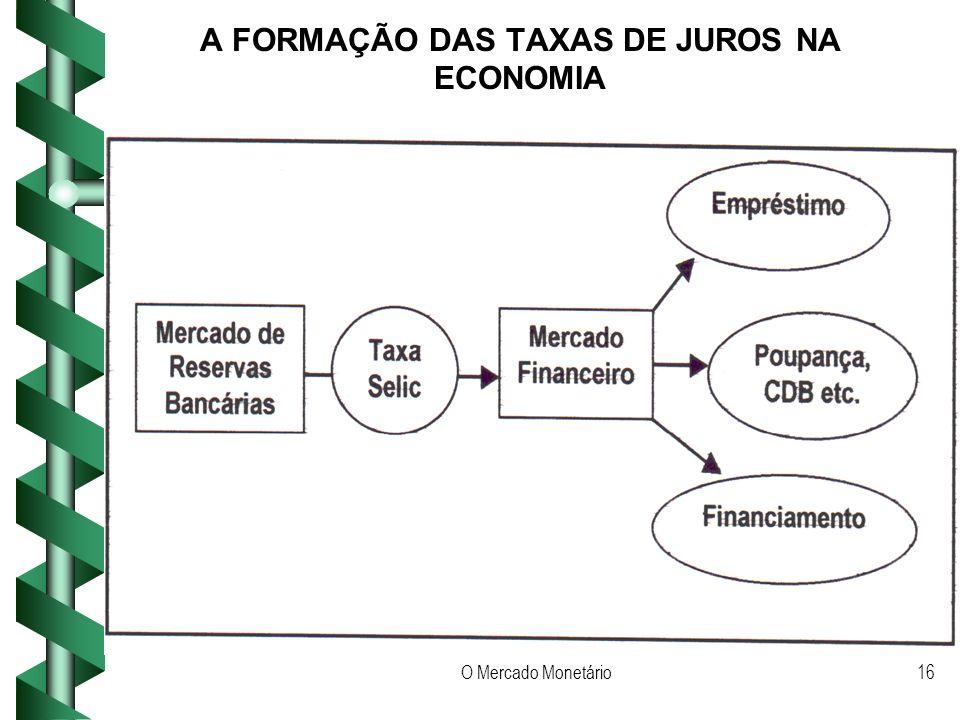 O Mercado Monetário16 A FORMAÇÃO DAS TAXAS DE JUROS NA ECONOMIA