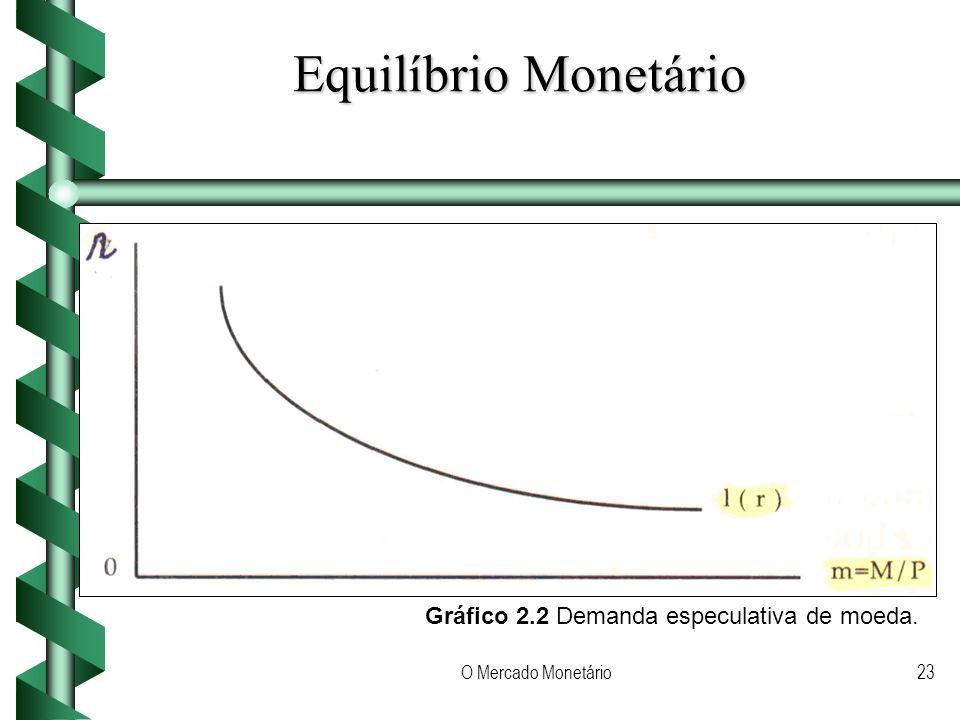 O Mercado Monetário23 Equilíbrio Monetário Gráfico 2.2 Demanda especulativa de moeda.