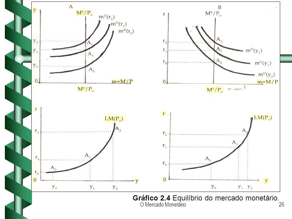 O Mercado Monetário26 Gráfico 2.4 Equilíbrio do mercado monetário.