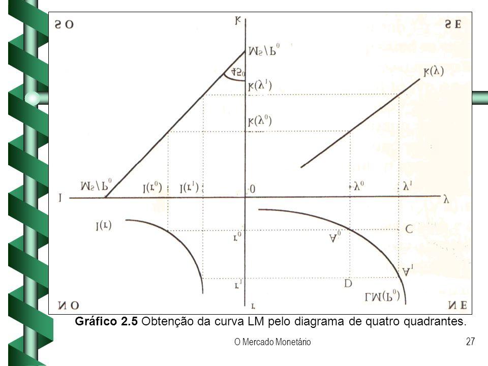 O Mercado Monetário27 Gráfico 2.5 Obtenção da curva LM pelo diagrama de quatro quadrantes.