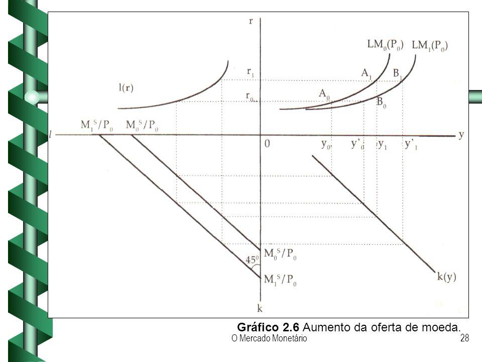 O Mercado Monetário28 Gráfico 2.6 Aumento da oferta de moeda.