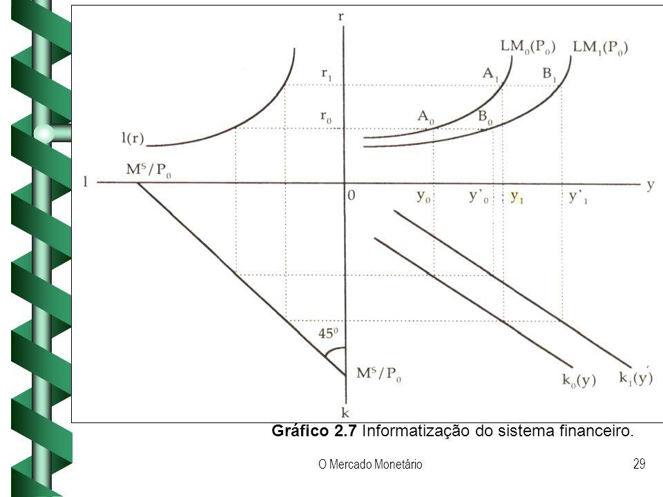 O Mercado Monetário29 Gráfico 2.7 Informatização do sistema financeiro.