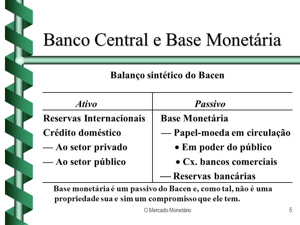 O Mercado Monetário5 Banco Central e Base Monetária Balanço sintético do Bacen Ativo Passivo Reservas Internacionais Base Monetária Crédito doméstico Papel-moeda em circulação Ao setor privado Em poder do público Ao setor público Cx.