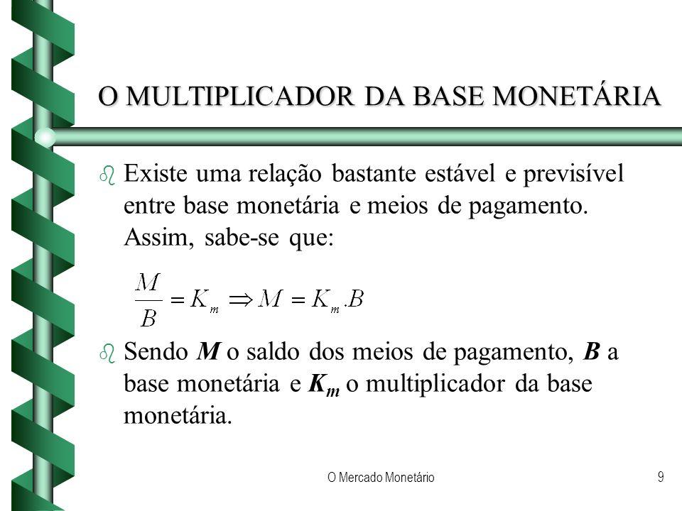 O Mercado Monetário9 O MULTIPLICADOR DA BASE MONETÁRIA b b Existe uma relação bastante estável e previsível entre base monetária e meios de pagamento.