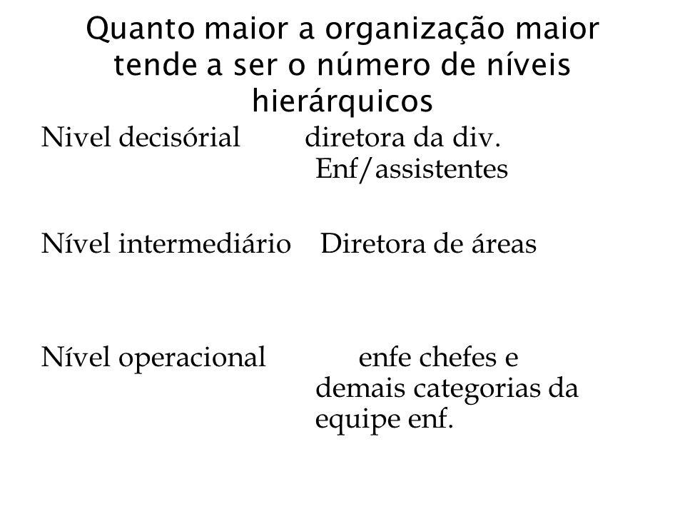 Quanto maior a organização maior tende a ser o número de níveis hierárquicos Nivel decisórial diretora da div. Enf/assistentes Nível intermediário Dir