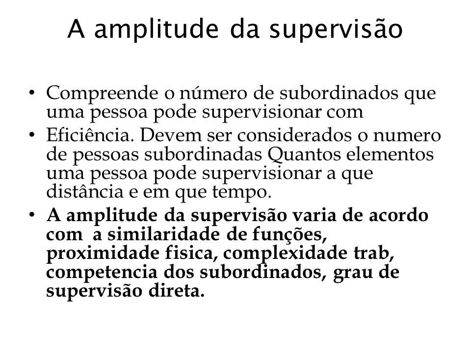 A amplitude da supervisão Compreende o número de subordinados que uma pessoa pode supervisionar com Eficiência. Devem ser considerados o numero de pes