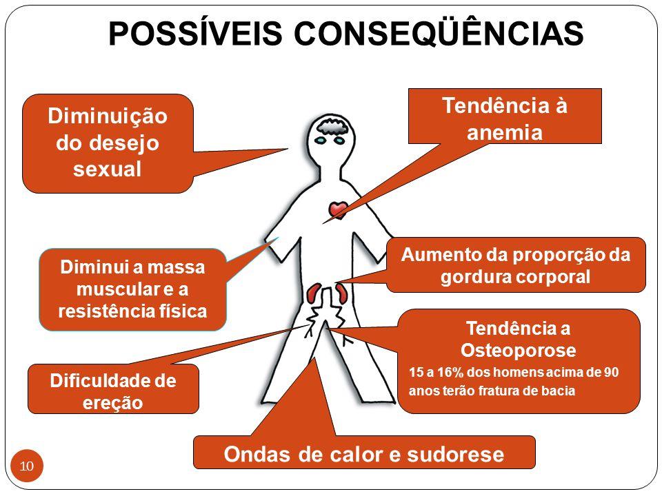 10 POSSÍVEIS CONSEQÜÊNCIAS Aumento da proporção da gordura corporal Diminui a massa muscular e a resistência física Tendência à anemia Tendência a Ost