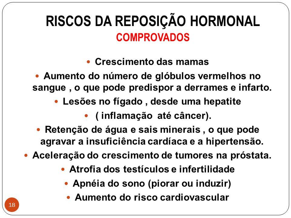 18 RISCOS DA REPOSIÇÃO HORMONAL COMPROVADOS Crescimento das mamas Aumento do número de glóbulos vermelhos no sangue, o que pode predispor a derrames e