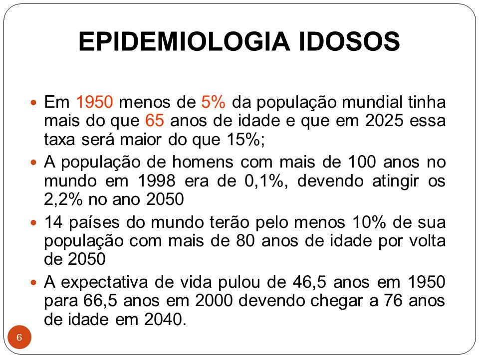 6 EPIDEMIOLOGIA IDOSOS Em 1950 menos de 5% da população mundial tinha mais do que 65 anos de idade e que em 2025 essa taxa será maior do que 15%; A po
