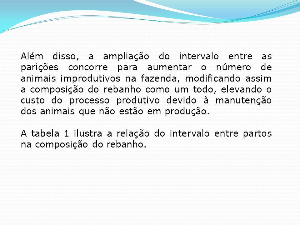 Além disso, a ampliação do intervalo entre as parições concorre para aumentar o número de animais improdutivos na fazenda, modificando assim a composi